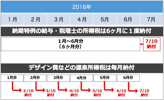 納税のカレンダー